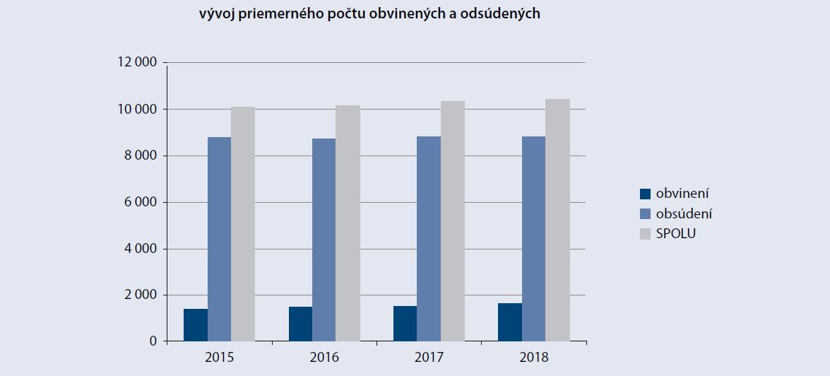 Vývoj priemerného počtu obvinených a odsúdených