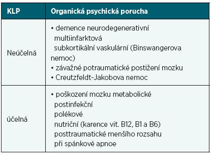 Účelnost KLP u organických poruch mozku
