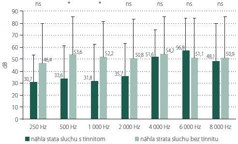 Porovnanie rozdielov v poškodení sluchu u jedincov bez/s tinnitom liečených v rámci sekundárnej terapie. Číselné hodnoty udávajú aritmetické priemery, chybová úsečka znázorňuje veľkosť smerodajnej odchýlky, p hodnota testovacieho kritéria dvojvýberového t-testu je udaná nad jednotlivými dvojicami stĺpcov. ns – štatistické rozdiely sú nesignifikantné; p > 0,05.<br> * rozdiely v priemerných hodnotách sú štatisticky významné; p < 0,05<br> Fig. 2. Comparing the differences in hearing impairment in patients without/with tinnitus treated with secondary therapy. The numerical values indicate the arithmetic mean and the error line represents the size of the standard deviation; p value of the test criterion of the two-choice t-test is given above the individual pairs of columns. ns – statistical differences are not significant; p > 0.05.<br> * differences in mean values are statistically significant; p < 0.05