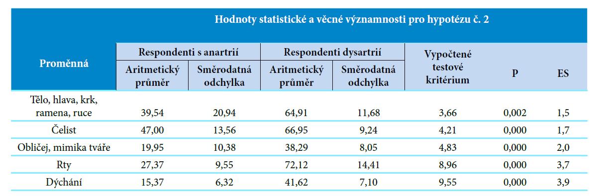 Hodnoty statistické a věcné významnosti pro hypotézu č. 2.<br> Vysvětlivky: p, p-value = hodnota statistické významnosti; ES, effect size = věcná významnost