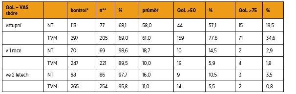Hodnocení QoL (míra obtíží na vizuální analogové škále)