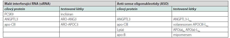 Přehled látek využívajících interferenci s mRNA
