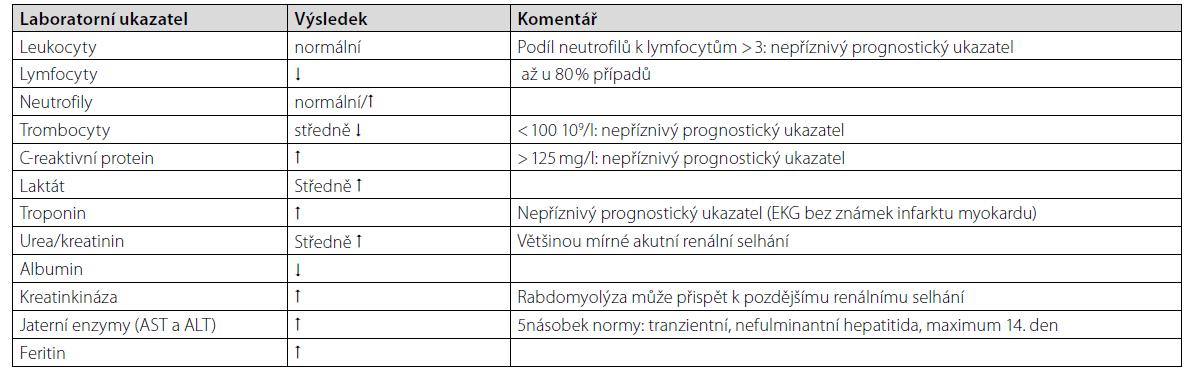 Typické laboratorní nálezy u onemocnění covid-19 (upraveno dle doporučení Národního zdravotního systému (NHS))