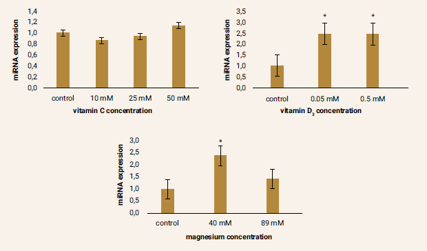 Figure 3 | Relative miRNA-1 expression after pharmacological treatment of ADMSCs compared to the control samples