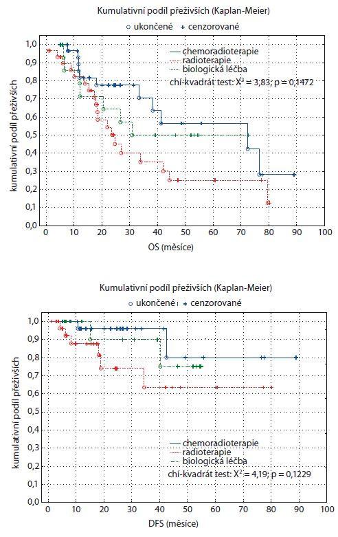 Graf 5, 6. Kaplan-Meierův odhad funkce přežití pro tři skupiny pacientů rozlišených podle způsobu léčby. OS – celkové přežití, DFS – přežití bez nemoci