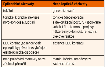 Diferenciální diagnostika epileptických a neepileptických NZ [4, 8].