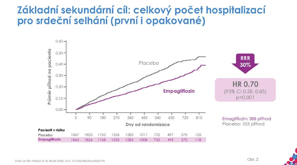 Hospitalizace pro srdeční selhání
