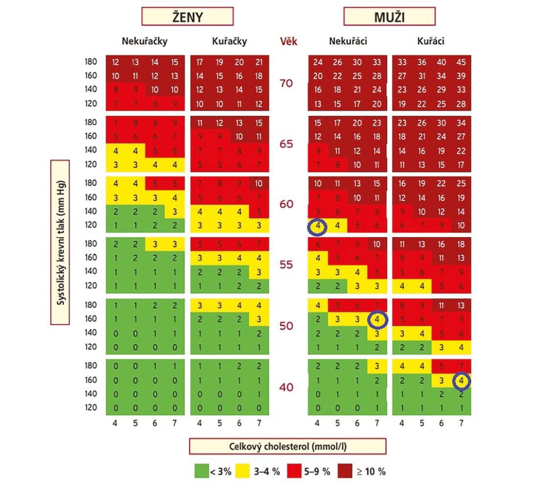 Cévní věk dle Doporučení ESH/EAS (2). V tabulce je vyznačeno 4% riziko fatálního ASKVO (aterosklerotického vaskulárního onemocnění). 40letý kuřák s vysokým krevním tlakem a neuspokojivou kontrolou lipidogramu má stejné riziko jako 50letý kuřák s neuspokojivou kontrolou rizikových faktorů. Jejich cévní věk je 60 let, stejně jako u 60letého nekuřáka bez rizikových faktorů