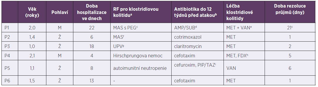 Pacienti do tří let hospitalizováni pro klostridiovou kolitidu, 2013–2017<br>