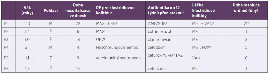 Pacienti do tří let hospitalizováni pro klostridiovou kolitidu, 2013–2017<br> Table 2. The patients under 3years old hospitalized due to Clostridium difficile infection, 2013–2017
