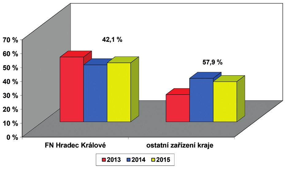 Screening sluchu novorozenců v Královéhradeckém kraji – počty porodů podle ÚZIS, počet vykázaných kódů screening sluchu novorozence (73028) v součtu od všech zdravotních pojišťoven. Průměrný počet porodů za jeden rok v kraji je 5439 dětí, hodnota nad sloupci uvádí relativní počet porodů dané porodnice v kraji.