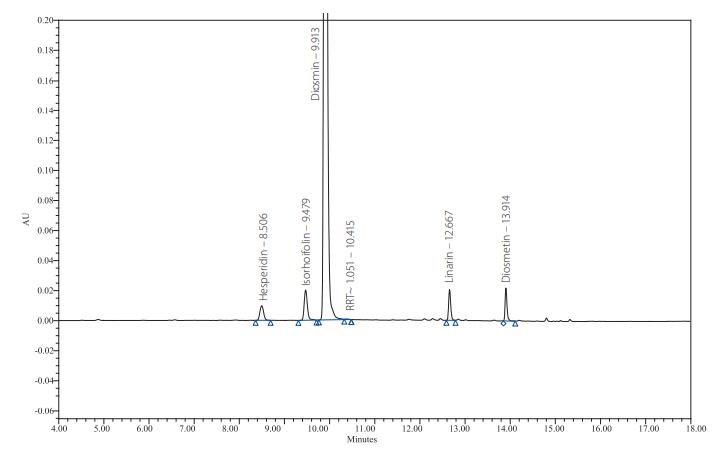 Chromatografický záznam složení tablety Diozen 500 mg (šarže č. 75 27 29)