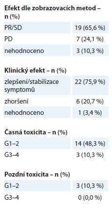 Bronchogenní karcinom – efekt a toxicita paliativní radioterapie (N = 29). Efekt je stanoven dle kritérií RECIST. Toxicita je hodnocena dle kritérií RTOG, stupeň G0–4.
