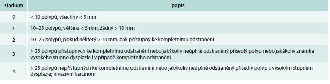 Závažnost polypózy konečníku (IPSS – InSiGHT polyposis staging systém). Upraveno podle [7]