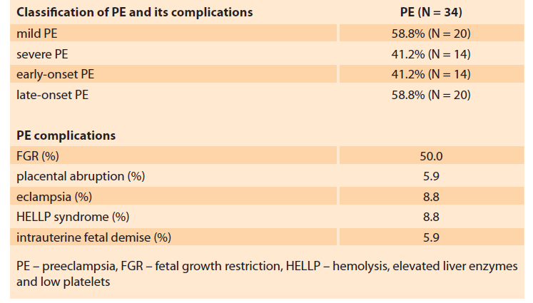Features of the PE in patients of the basic group (N = 34).<br> Tab. 2. Znaky PE u pacientek v základní skupině (n = 34).
