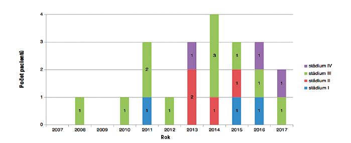 Počty operací v jednotlivých letech a stadia cholesteatomu za celistvým bubínkem dle Potsica.