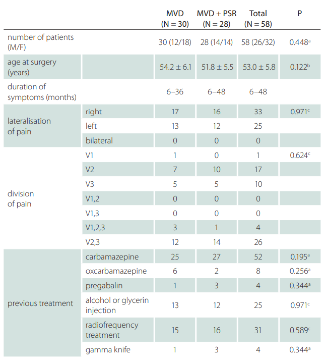 General characteristics of the patients with classical trigeminal neuralgia between the MVD and MVD + PSR groups.