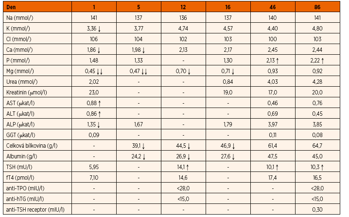 Vybrané sérové biochemické parametry v čase.