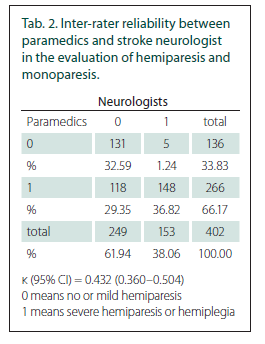 Inter-rater reliability between