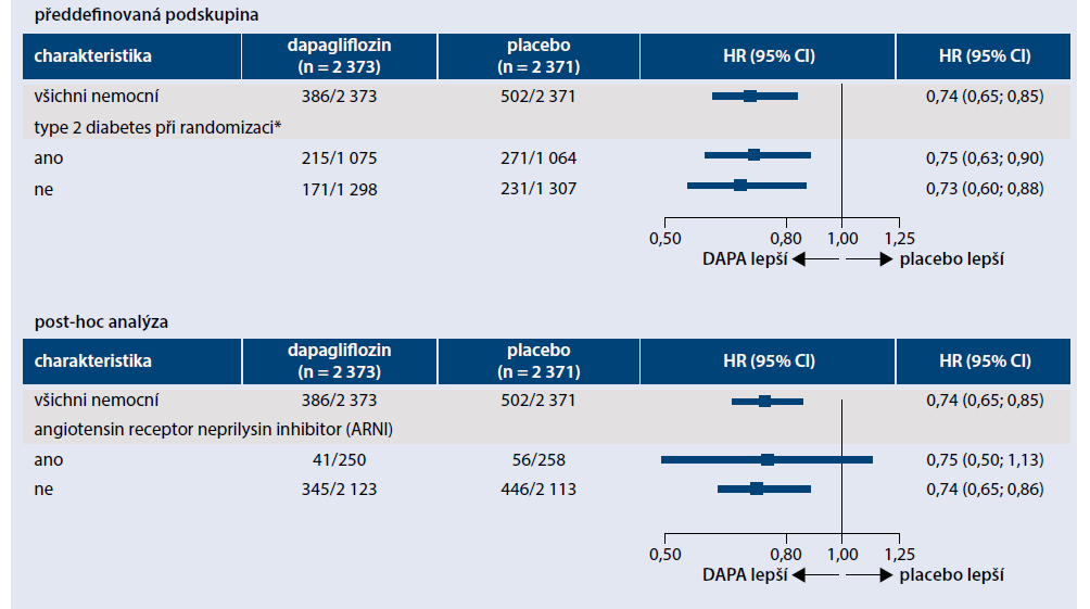 Analýza podskupin ve studii DAPA HF
