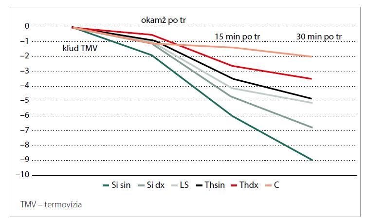 Graf teplotných zmien po tréningu v jednotlivých regiónoch chrbta.<br> Graph 2. Graph of temperature changes after training in individual regions of the back.