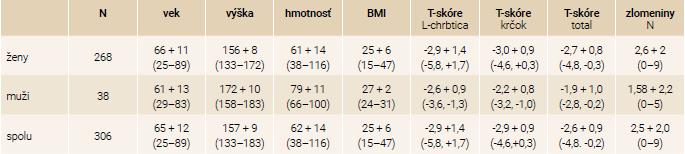 Antropometrické charakteristiky súboru podľa pohlavia: priemer + SD (min–max)