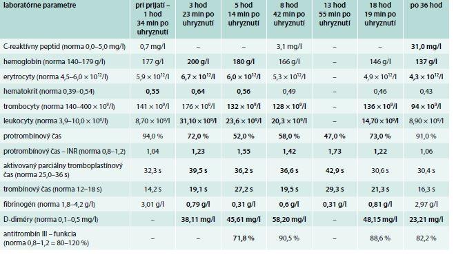 Laboratórne parametre pacienta uhryznutého štrkáčovcom bieloústym