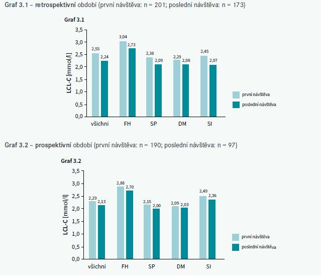 Průměrné hladiny LDL-C u všech pacientů a v podskupinách při první a poslední návštěvě retrospektivního (A) a prospektivního (B) období