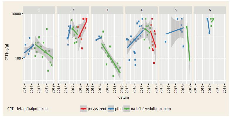 Průběh hladiny CPT u 6 pacientů před, během a po léčbě vedolizumabem. CPT je uveden v logaritmické škále.<br> Graph 1. The time course of CPT levels in 6 patients before, during and after treatment with vedolizumab. The CPT is shown on a logarithmic scale.