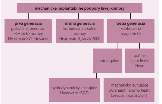 Prehľad a vývoj mechanických podpôr ľavej komory (LVAD).
