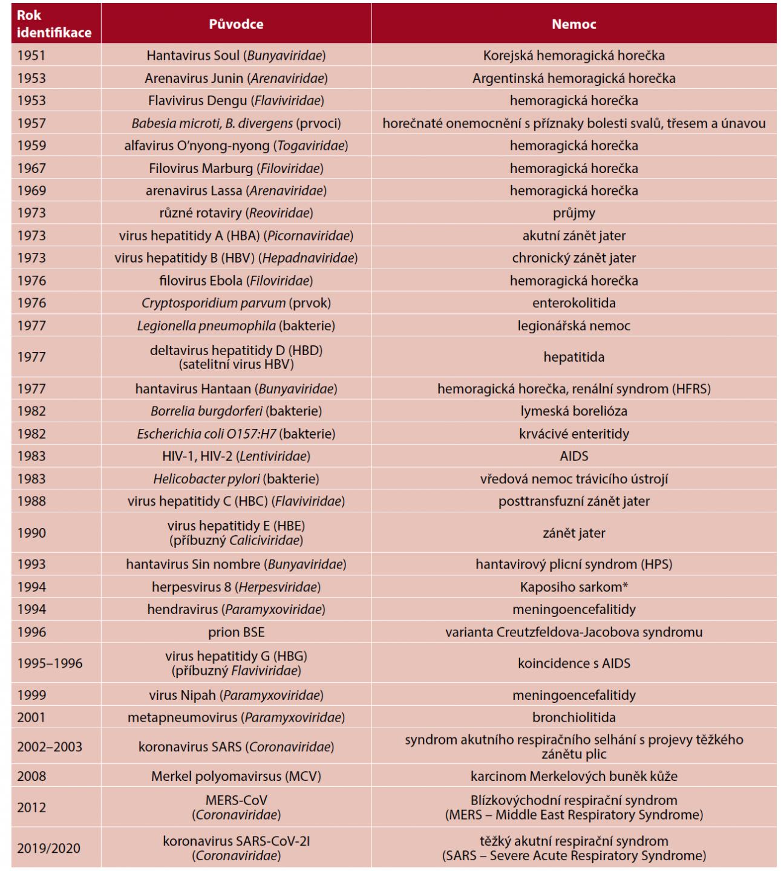 Nejdůležitější původci nových chorob od roku 1950