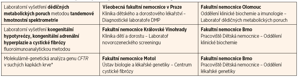 Přehled laboratoří v České republice provádějících novorozenecký screening.
