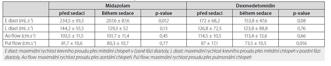 Získané parametry funkce srdce měřené pomocí magnetické resonance