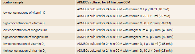 Table | Drugs and their concentrations used to treatment of ADMSCs
