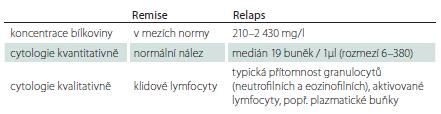 Typické nálezy v mozkomíšního moku u pacientů s neuromyelitis optica a onemocněním jejího širšího spektra [17,29].