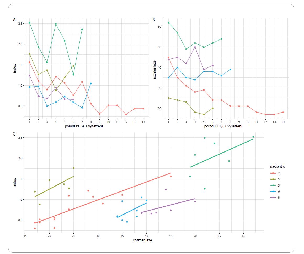 Vývoj indexu (A) a velikosti léze (B) s ohledem na pořadí PET/CT vyšetření. Závislost indexu na rozměru léze s regresní přímkou pro každého pacienta (C).