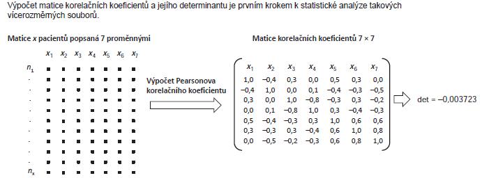 Příklad 4. Korelační matice většího množství proměnných a její determinant.