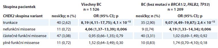Relativní riziko zárodečných CHEK2 variant způsobujících zkrácení proteinového produktu (trunkace) a funkčně klasifi - kovaných missense variant (nefunkční, částečně funkční, plně funkční) v souboru všech vyšetřovaných pacientek s BC a v podskupině bez přítomnosti příčinné mutace v jiném nádorovém predispozičním genu. Riziko vzniku BC bylo vyjádřeno jako OR pro jednotlivé skupiny CHEK2 variant proti jejich frekvencím v populačně specifi ckých kontrolách (n = 3 360).