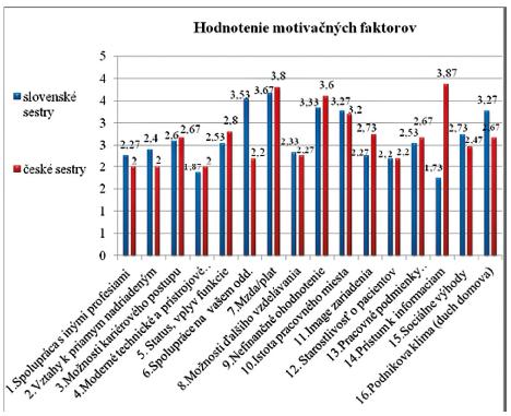 Hodnotenie jednotlivých motivačných faktorov