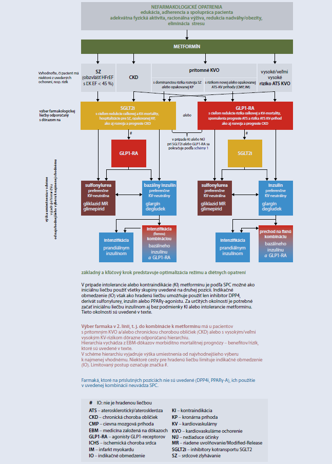 Odporúčaný terapeutický postup u pacientov s DM2T s vysokým a veľmi vysokým KV-rizikom alebo prítomným CKD