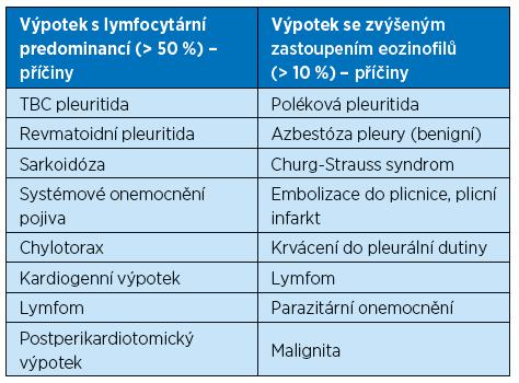 Přehled nejčastějších příčin pleurálního výpotku dle cytologického charakteru – lymfocytární a eozinofilní výpotky [7]