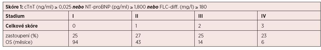 """Revidovaný """"Mayo Clinic"""" stážovací systém systémové AL amyloidózy [Kumar, 2012]"""