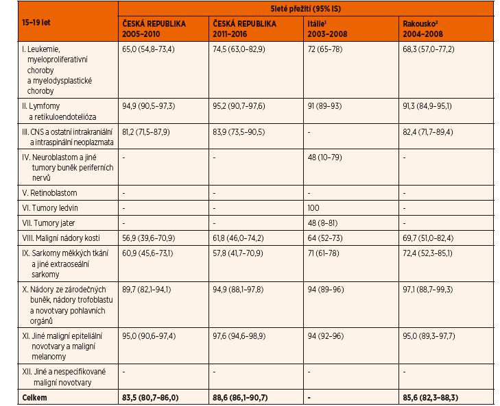 Tab. 1B. 5leté přežití u adolescentů (15–19 let) dle období diagnózy a ICCC skupiny.