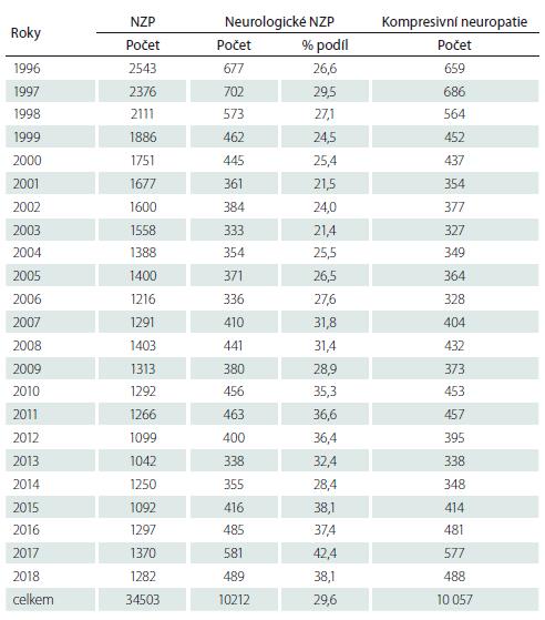 Počty případů nemocí z povolání hlášených v letech 1996–2018.