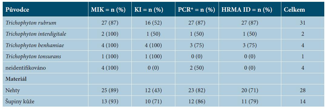 Sumární výsledky jednotlivých metod ze 42 pozitivních nálezů dermatofytů