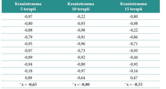Výsledná tabulka korelace mezi dosaženou úrovní a reakčním časem u jedinců s dg. kraniotraumatu