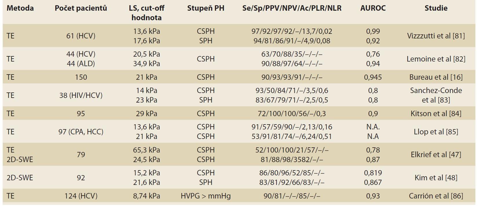 Přehled publikací popisujících korelaci mezi LS a stupněm PH.<br> Tab. 2. Overview of publications describing the correlation between LS and the degree of PH.