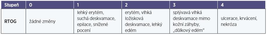 Skórovací systém dermatitidy (10, 18)