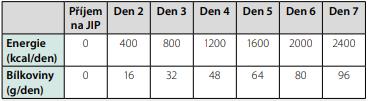 Příjem energie a bílkovin v průběhu prvního týdne pobytu na JIP  u jedince s normálním BMI a hmotností 80 kg