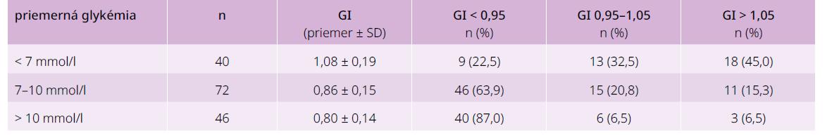 Glykačný index vyšetrených podľa ich priemernej glykémie